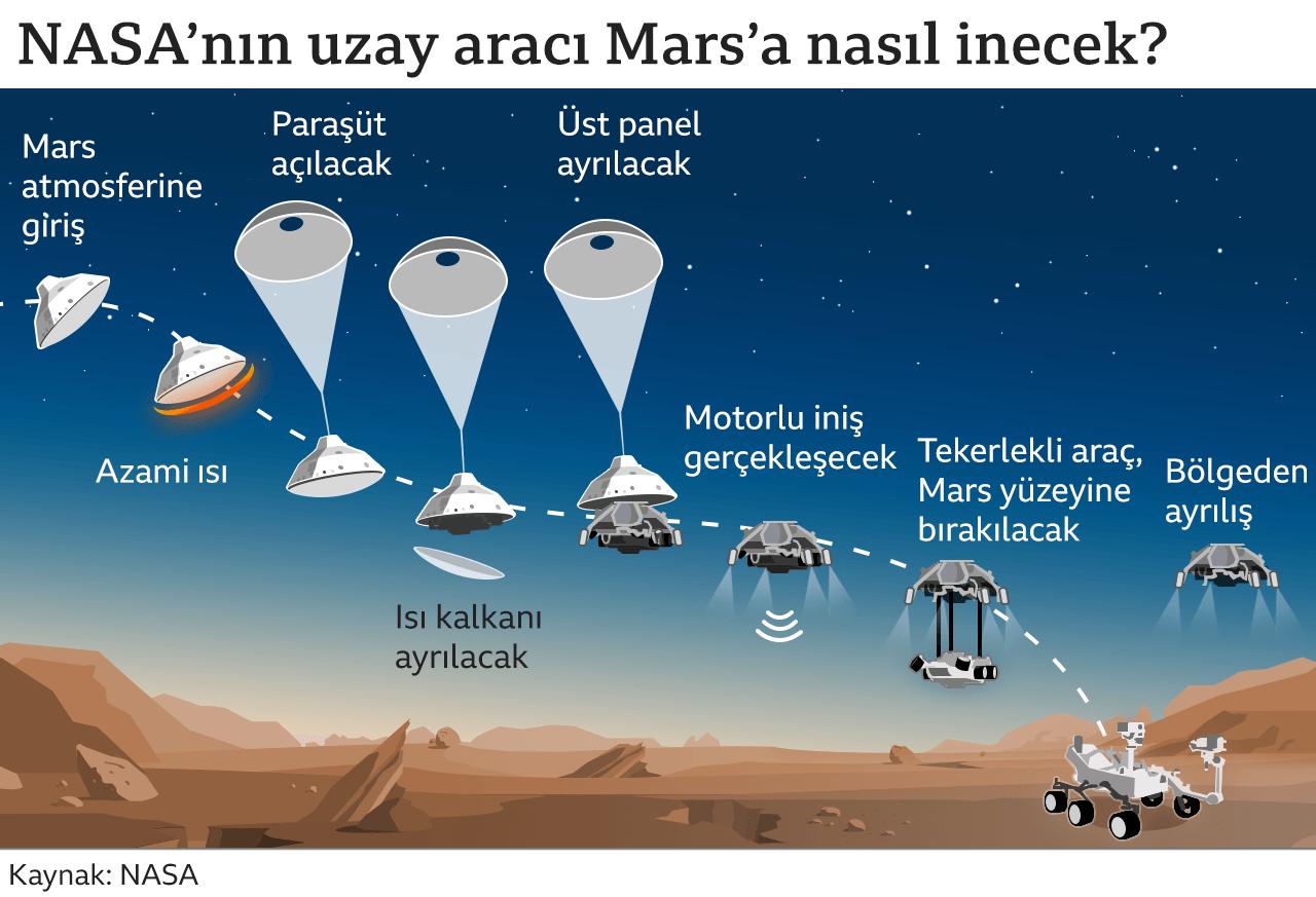perseverance-nasanin-marsta-yasam-izi-arayacak-uzay-araci1